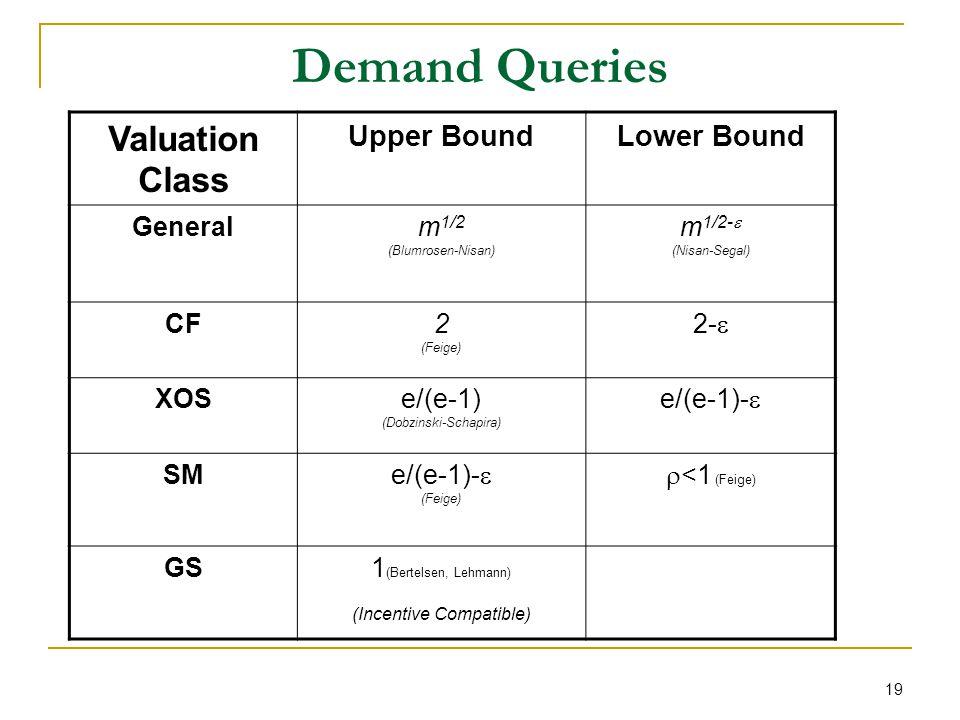 19 Demand Queries Valuation Class Upper BoundLower Bound Generalm 1/2 (Blumrosen-Nisan) m 1/2- (Nisan-Segal) CF2 (Feige) 2- XOSe/(e-1) (Dobzinski-Schapira) e/(e-1)- SM e/(e-1)- (Feige) <1 (Feige) GS1 (Bertelsen, Lehmann) (Incentive Compatible)
