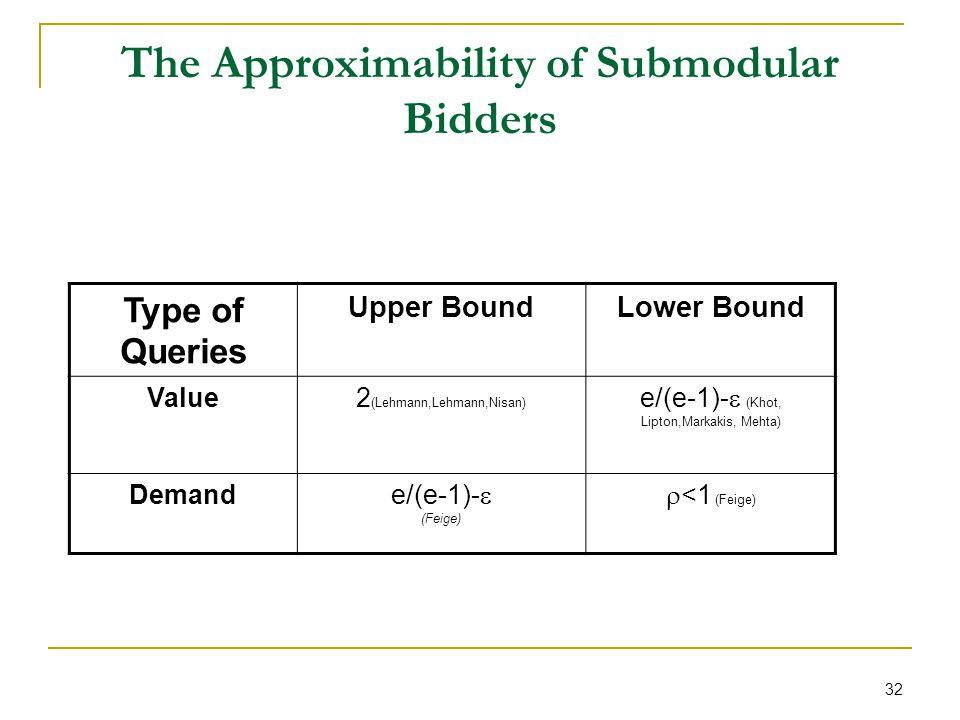 32 The Approximability of Submodular Bidders Type of Queries Upper BoundLower Bound Value2 (Lehmann,Lehmann,Nisan) e/(e-1)- (Khot, Lipton,Markakis, Mehta) Demand e/(e-1)- (Feige) <1 (Feige)