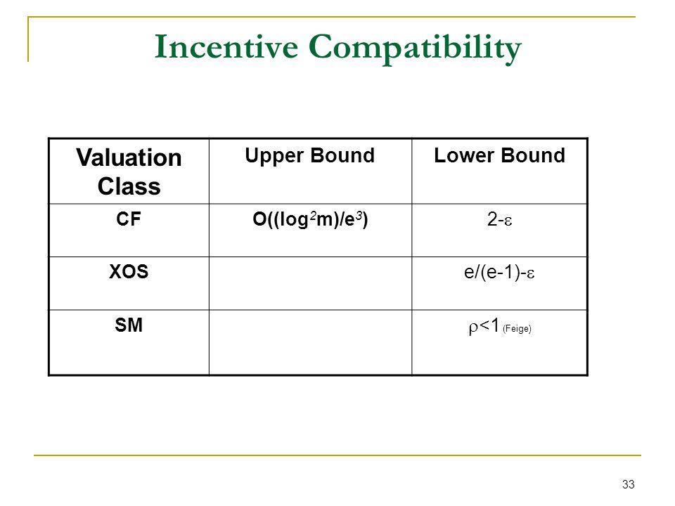 33 Incentive Compatibility Valuation Class Upper BoundLower Bound CFO((log 2 m)/e 3 ) 2- XOS e/(e-1)- SM <1 (Feige)
