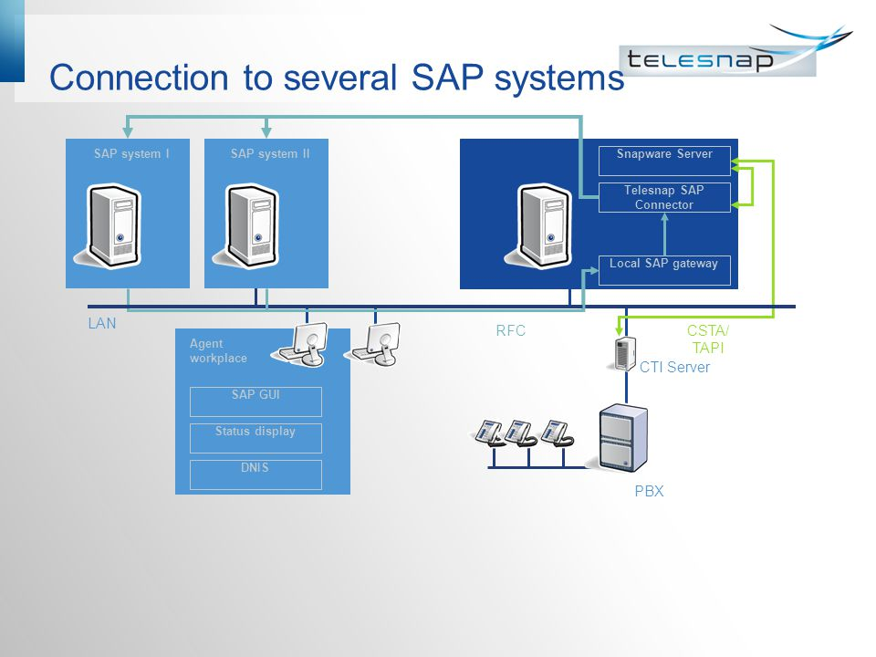 SAP R/3 without CIC with Snapware (RFC) Caller identification via Snapware with SAP Data: -Always customer specific development necessary to have the SAP data in the Snapware connection window.