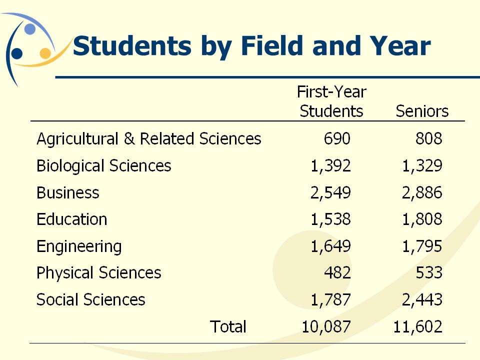 Students by Field and Year