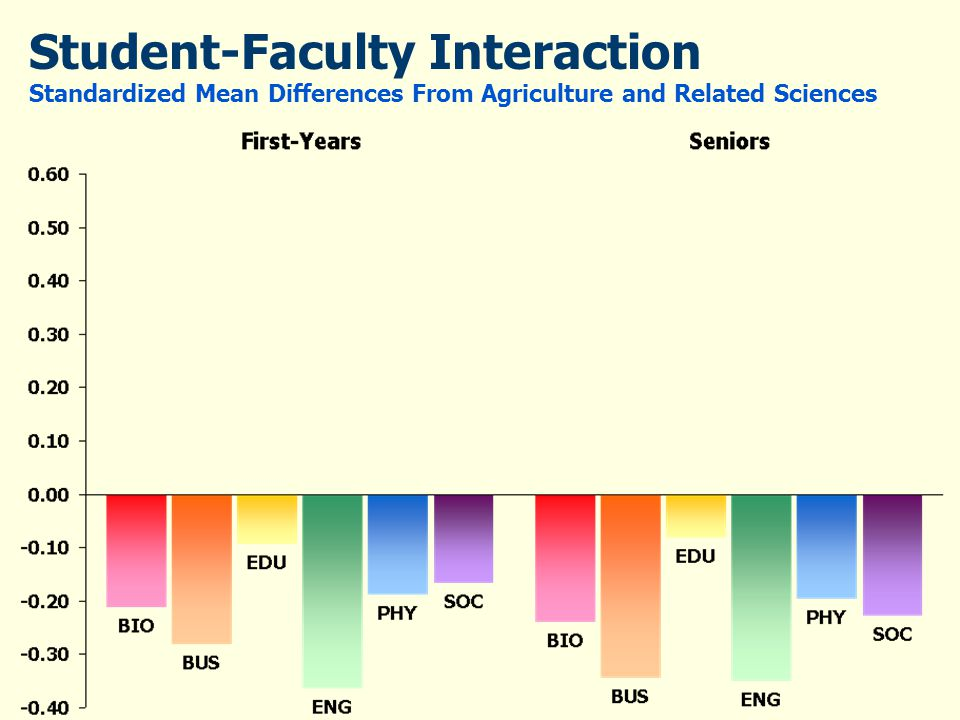 Student-Faculty Interaction Standardized Mean Differences From Agriculture and Related Sciences