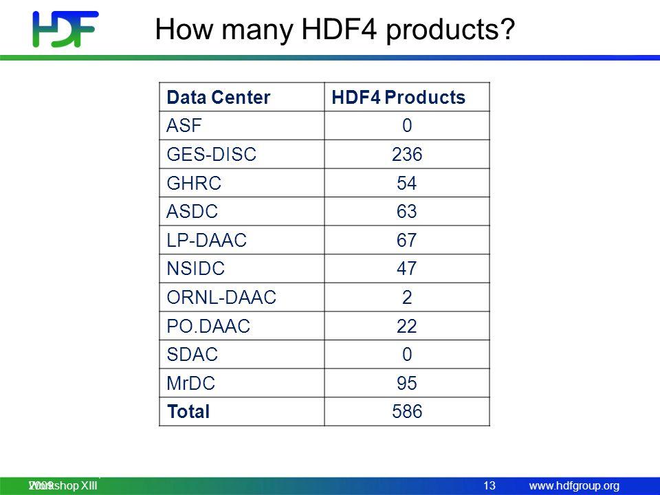 www.hdfgroup.org HDF/HDF-EOS Workshop XIII How many HDF4 products? Data CenterHDF4 Products ASF0 GES-DISC236 GHRC54 ASDC63 LP-DAAC67 NSIDC47 ORNL-DAAC