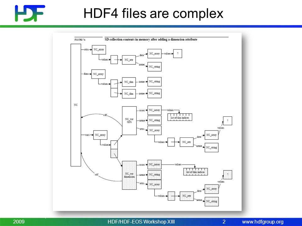 www.hdfgroup.org HDF4 files are complex November 3-5, 2009HDF/HDF-EOS Workshop XIII2
