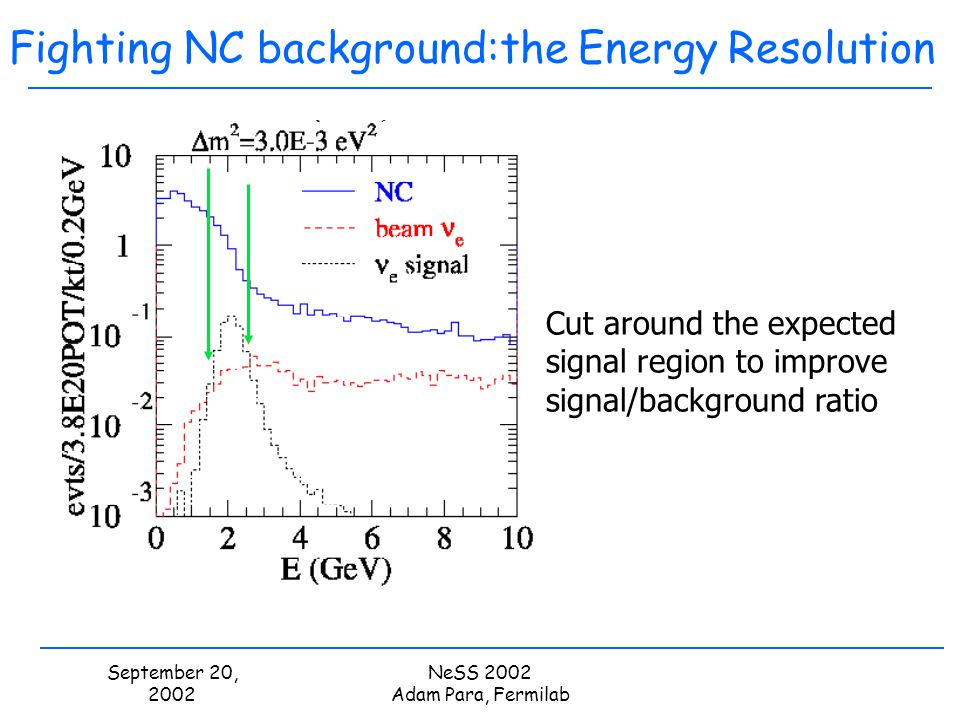 September 20, 2002 NeSS 2002 Adam Para, Fermilab Fighting NC background:the Energy Resolution Cut around the expected signal region to improve signal/
