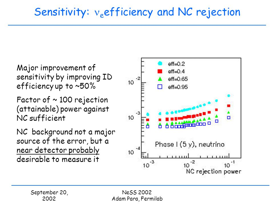 September 20, 2002 NeSS 2002 Adam Para, Fermilab Sensitivity: e efficiency and NC rejection Major improvement of sensitivity by improving ID efficiency up to ~50% Factor of ~ 100 rejection (attainable) power against NC sufficient NC background not a major source of the error, but a near detector probably desirable to measure it