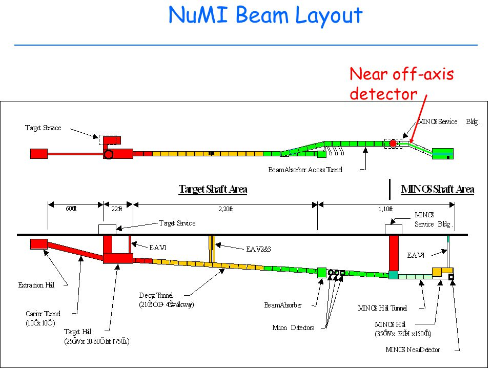September 20, 2002 NeSS 2002 Adam Para, Fermilab NuMI Beam Layout Near off-axis detector