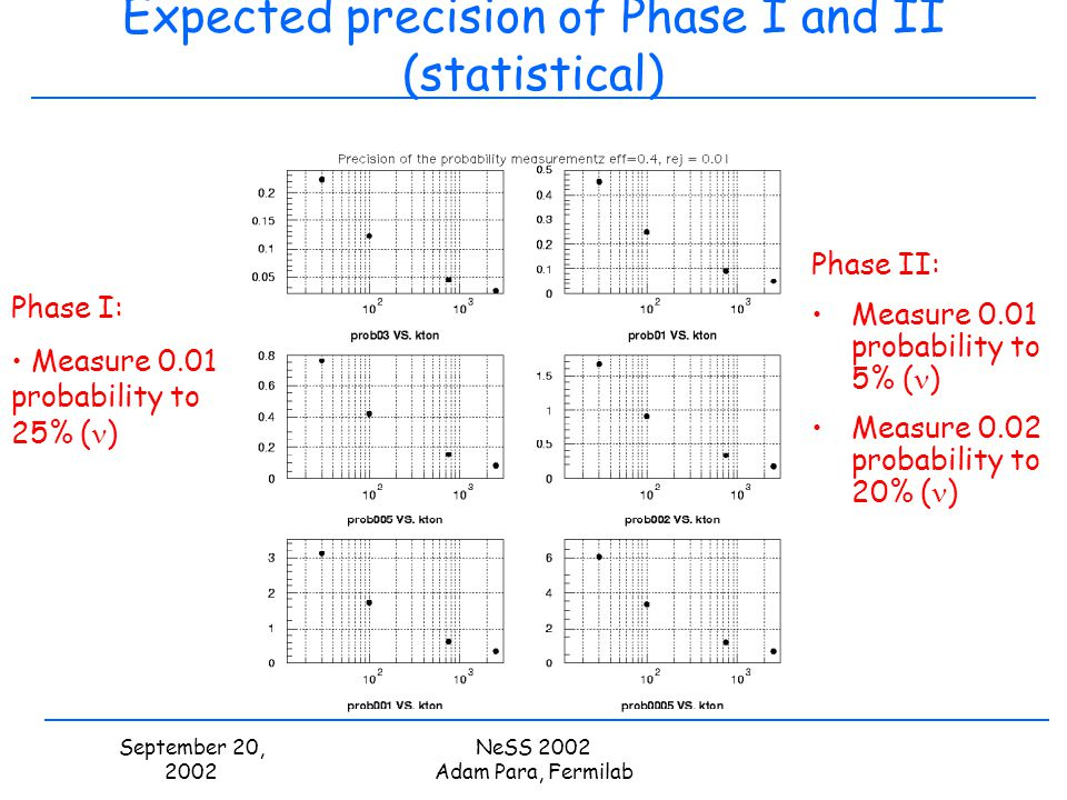 September 20, 2002 NeSS 2002 Adam Para, Fermilab Expected precision of Phase I and II (statistical) Phase II: Measure 0.01 probability to 5% ( ) Measu
