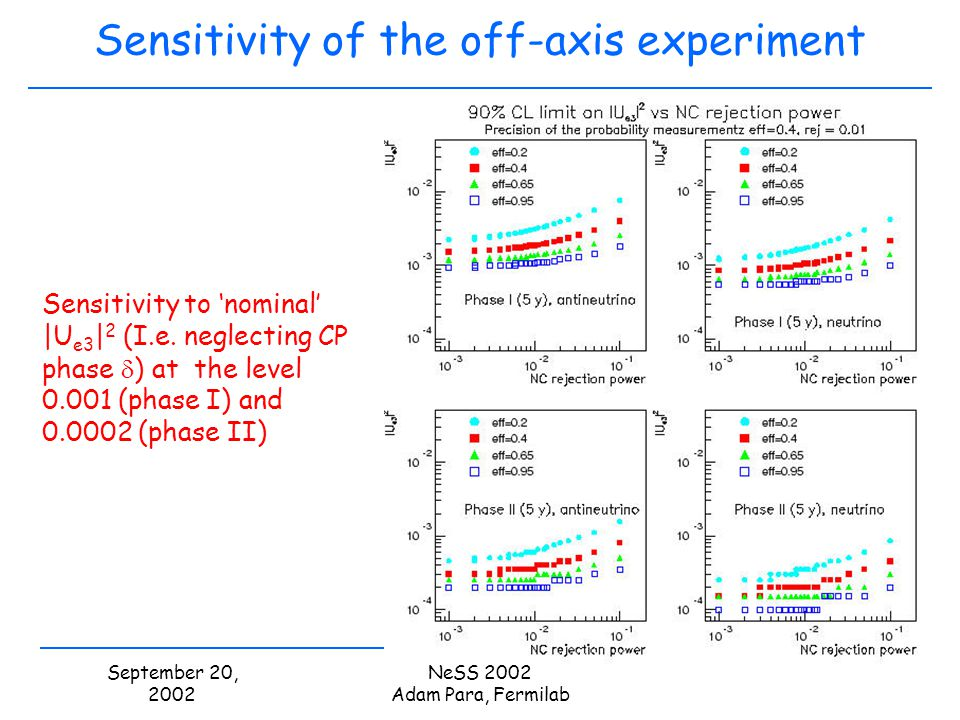 September 20, 2002 NeSS 2002 Adam Para, Fermilab Sensitivity of the off-axis experiment Sensitivity to nominal |U e3 | 2 (I.e.
