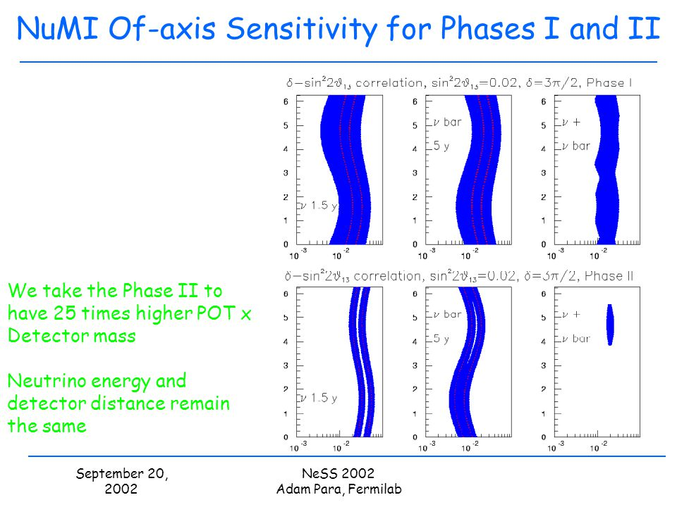September 20, 2002 NeSS 2002 Adam Para, Fermilab NuMI Of-axis Sensitivity for Phases I and II We take the Phase II to have 25 times higher POT x Detec