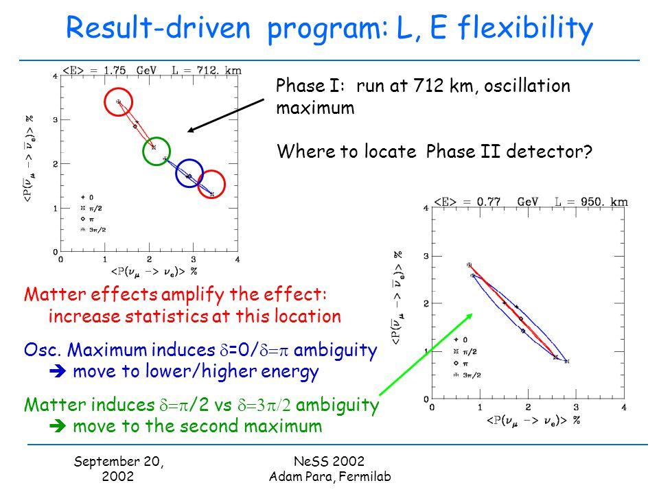 September 20, 2002 NeSS 2002 Adam Para, Fermilab Result-driven program: L, E flexibility Phase I: run at 712 km, oscillation maximum Where to locate P