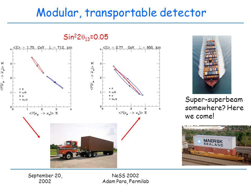 September 20, 2002 NeSS 2002 Adam Para, Fermilab Modular, transportable detector Super-superbeam somewhere? Here we come! Sin 2 2 13 =0.05
