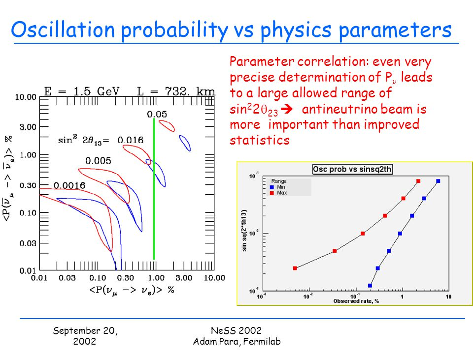 September 20, 2002 NeSS 2002 Adam Para, Fermilab Oscillation probability vs physics parameters Parameter correlation: even very precise determination of P leads to a large allowed range of sin 2 2 23 antineutrino beam is more important than improved statistics