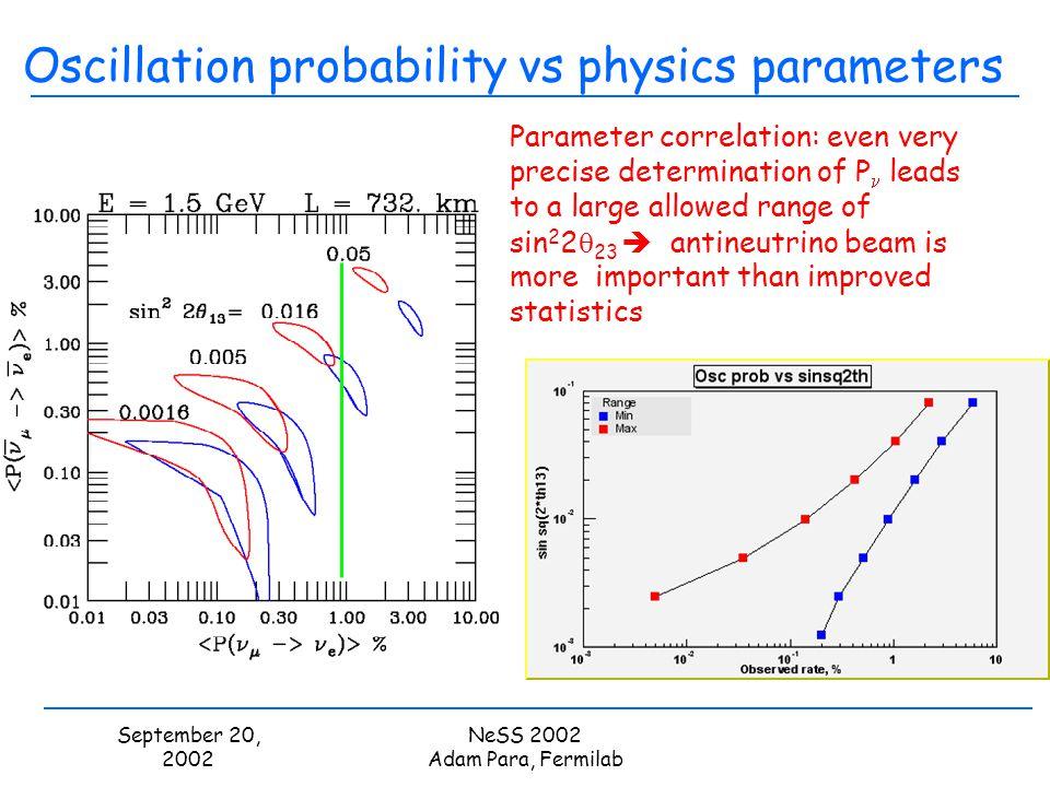 September 20, 2002 NeSS 2002 Adam Para, Fermilab Oscillation probability vs physics parameters Parameter correlation: even very precise determination