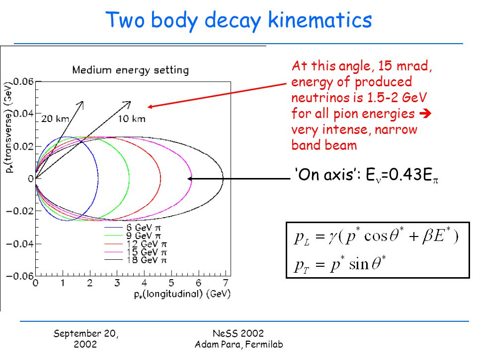 September 20, 2002 NeSS 2002 Adam Para, Fermilab Two body decay kinematics On axis: E =0.43E At this angle, 15 mrad, energy of produced neutrinos is 1
