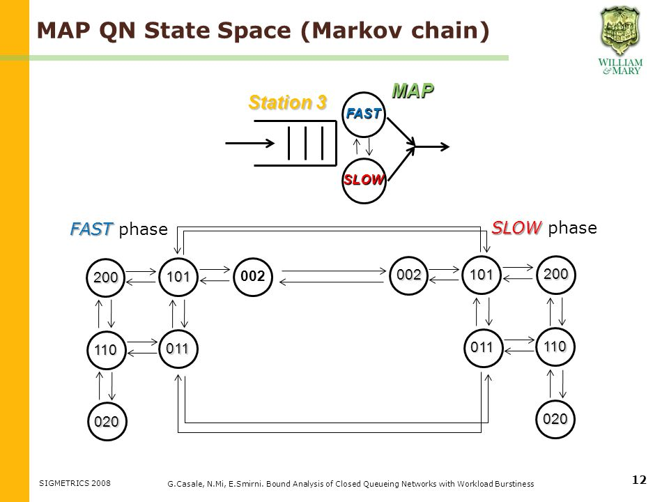 MAP QN State Space (Markov chain) G.Casale, N.Mi, E.Smirni.