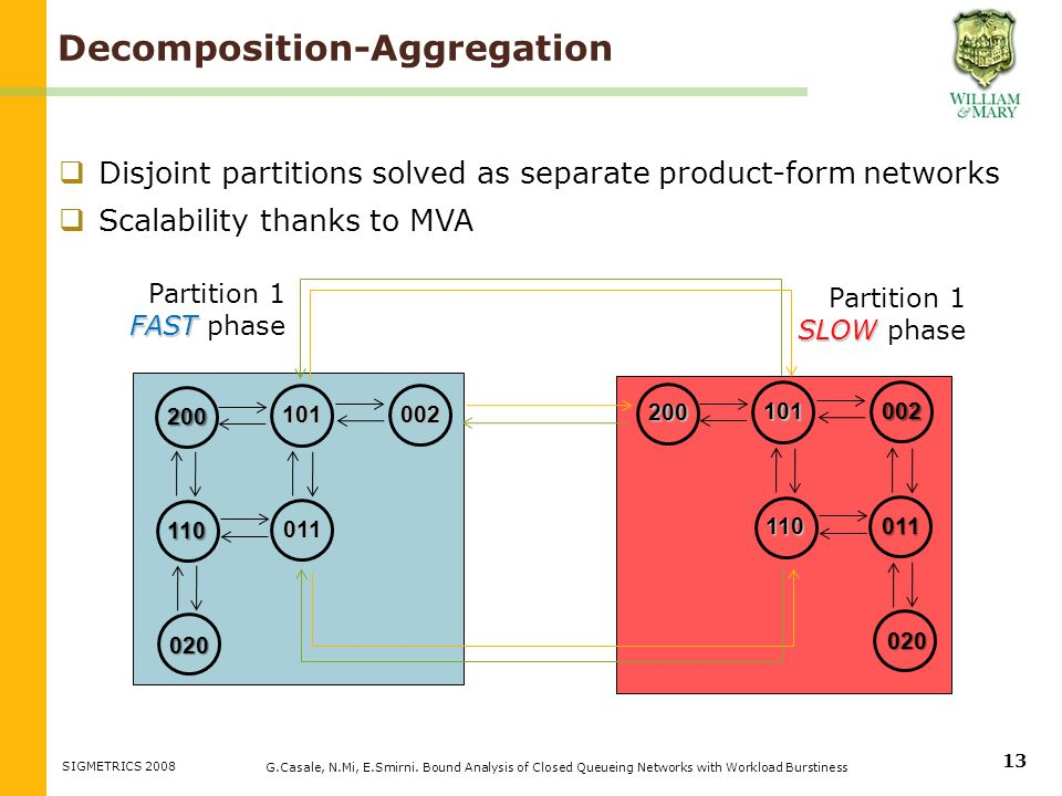 Disjoint partitions solved as separate product-form networks Scalability thanks to MVA 200 110 020 011 101 002 200 110 020 011 101 002 Decomposition-Aggregation G.Casale, N.Mi, E.Smirni.