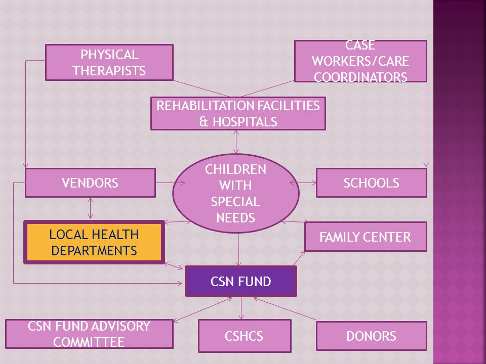 DONORS CSHCS CSN FUND ADVISORY COMMITTEE CSN FUND LOCAL HEALTH DEPARTMENTS FAMILY CENTER CHILDREN WITH SPECIAL NEEDS VENDORSSCHOOLS REHABILITATION FAC