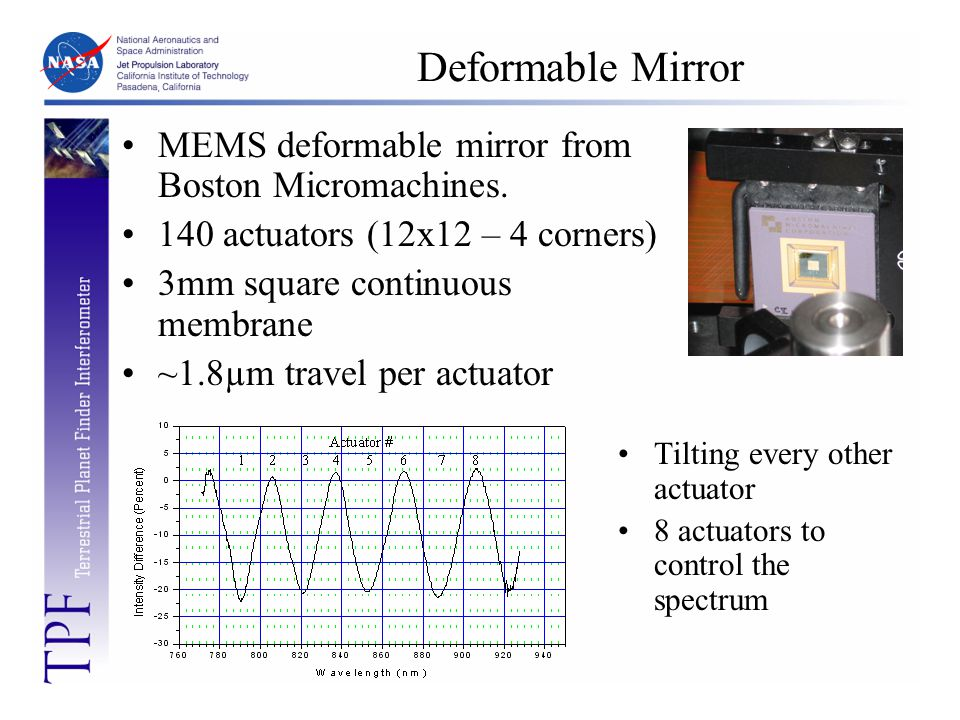 Deformable Mirror Tilting every other actuator 8 actuators to control the spectrum MEMS deformable mirror from Boston Micromachines. 140 actuators (12