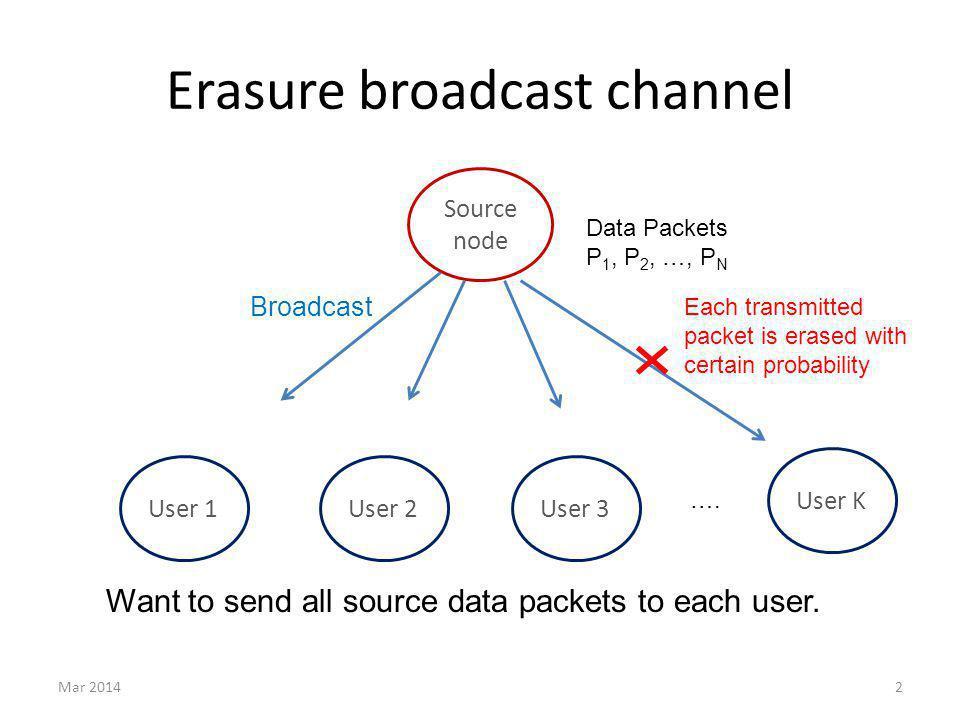 Erasure broadcast channel Mar 20142 Source node Data Packets P 1, P 2, …, P N User 1User 2User 3 User K ….
