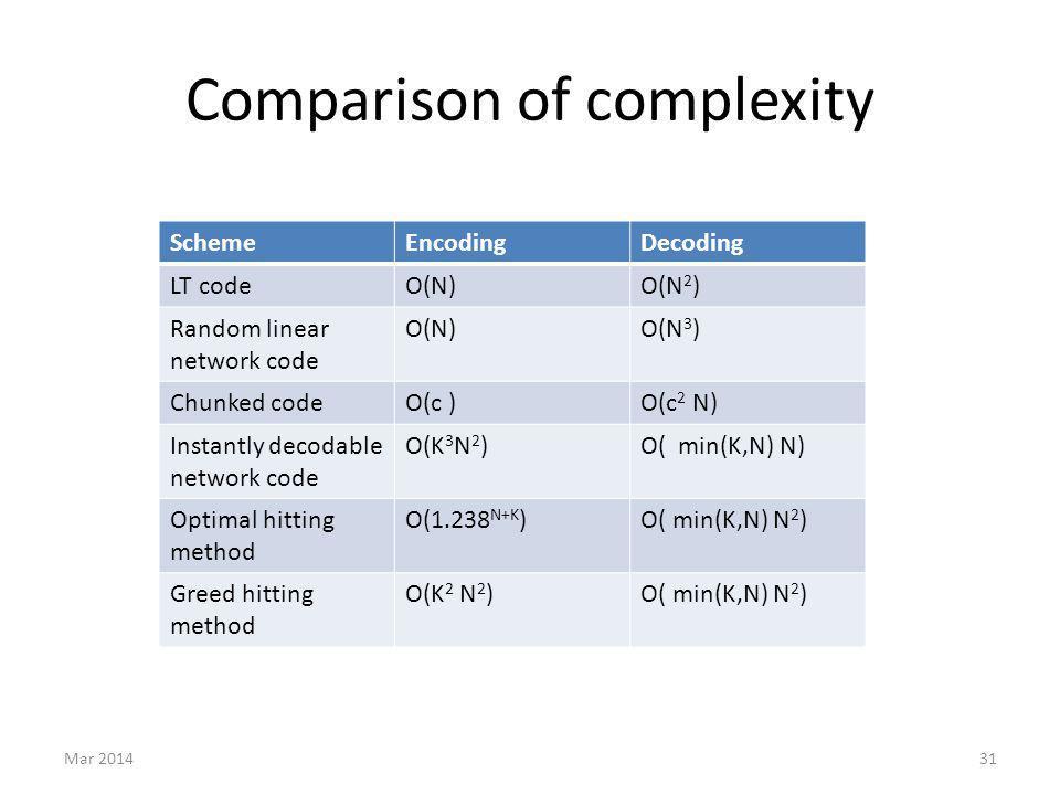 Comparison of complexity Mar 201431 SchemeEncodingDecoding LT codeO(N)O(N 2 ) Random linear network code O(N)O(N 3 ) Chunked codeO(c )O(c 2 N) Instant