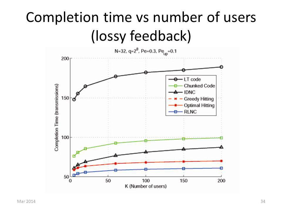 Completion time vs number of users (lossy feedback) Mar 201434