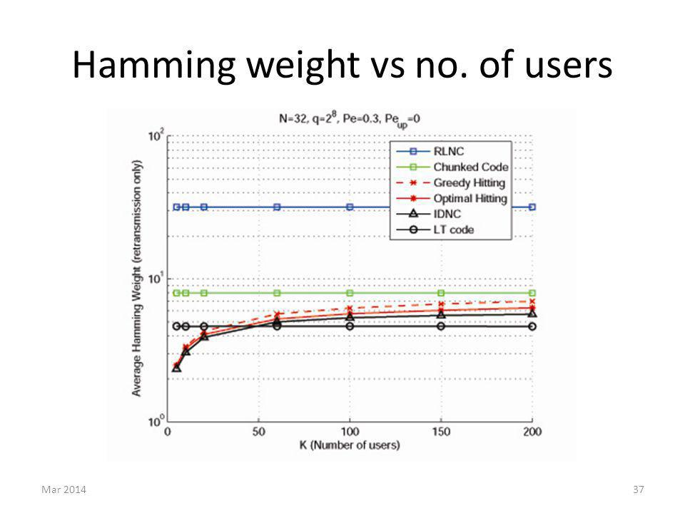 Hamming weight vs no. of users Mar 201437