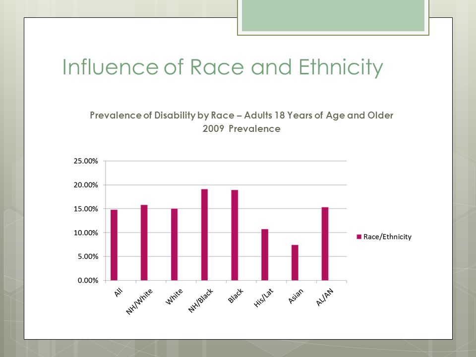Influence of Race and Ethnicity Prevalence of Disability by Race – Adults 18 Years of Age and Older 2009 Prevalence