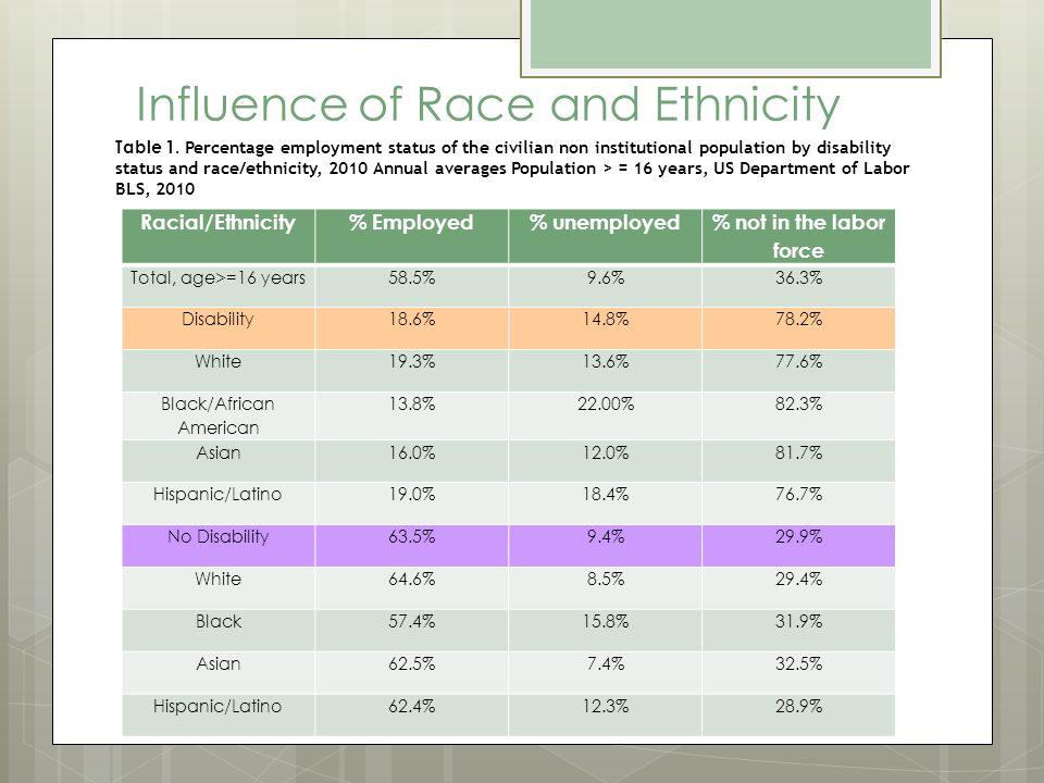 Influence of Race and Ethnicity Racial/Ethnicity% Employed% unemployed % not in the labor force Total, age>=16 years58.5%9.6%36.3% Disability18.6%14.8%78.2% White19.3%13.6%77.6% Black/African American 13.8%22.00%82.3% Asian16.0%12.0%81.7% Hispanic/Latino19.0%18.4%76.7% No Disability63.5%9.4%29.9% White64.6%8.5%29.4% Black57.4%15.8%31.9% Asian62.5%7.4%32.5% Hispanic/Latino62.4%12.3%28.9% Table 1.