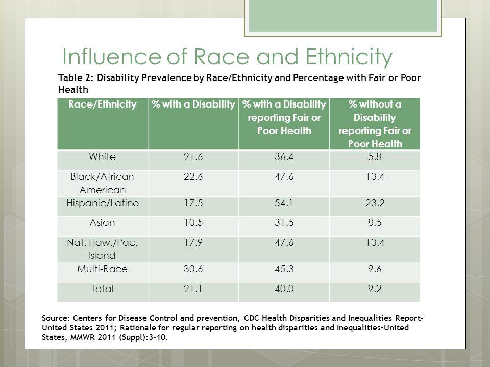 Influence of Race and Ethnicity Race/Ethnicity% with a Disability % with a Disability reporting Fair or Poor Health % without a Disability reporting Fair or Poor Health White21.636.45.8 Black/African American 22.647.613.4 Hispanic/Latino17.554.123.2 Asian10.531.58.5 Nat.