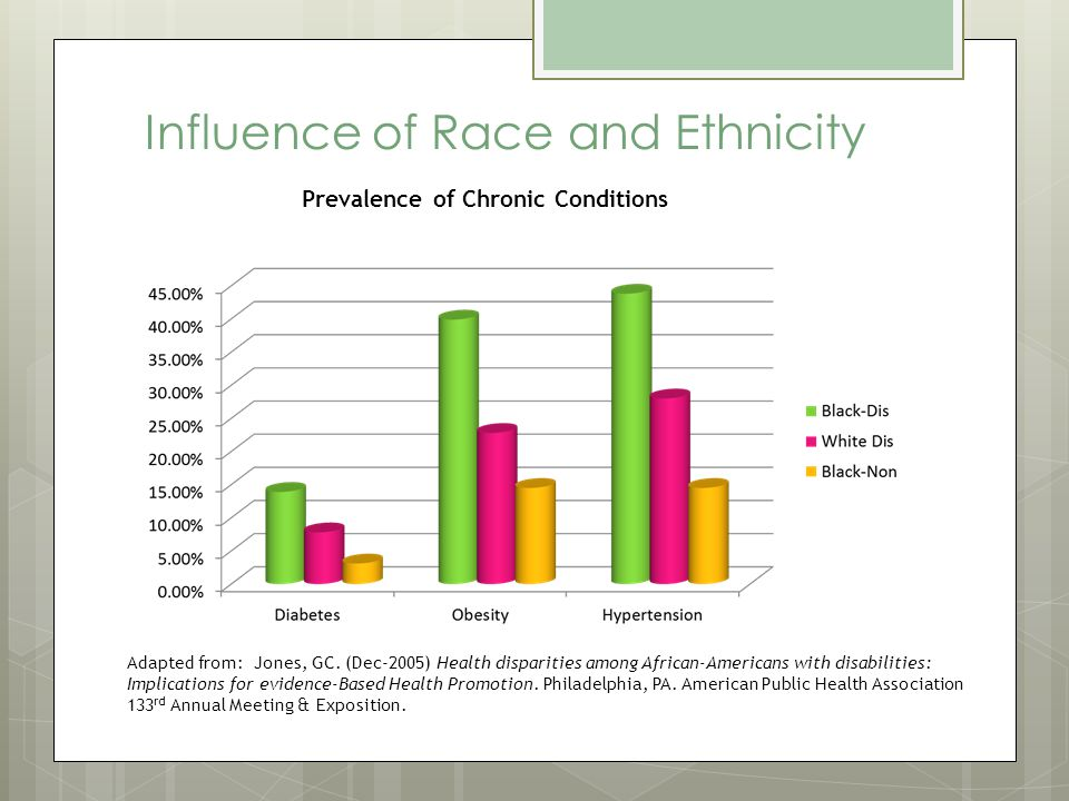 Influence of Race and Ethnicity Prevalence of Chronic Conditions Adapted from: Jones, GC.