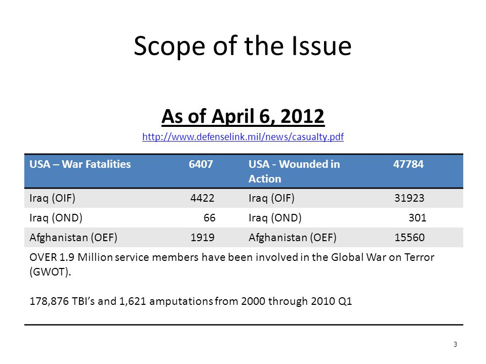 Scope of the Issue As of April 6, 2012 http://www.defenselink.mil/news/casualty.pdf USA – War Fatalities6407USA - Wounded in Action 47784 Iraq (OIF) 4