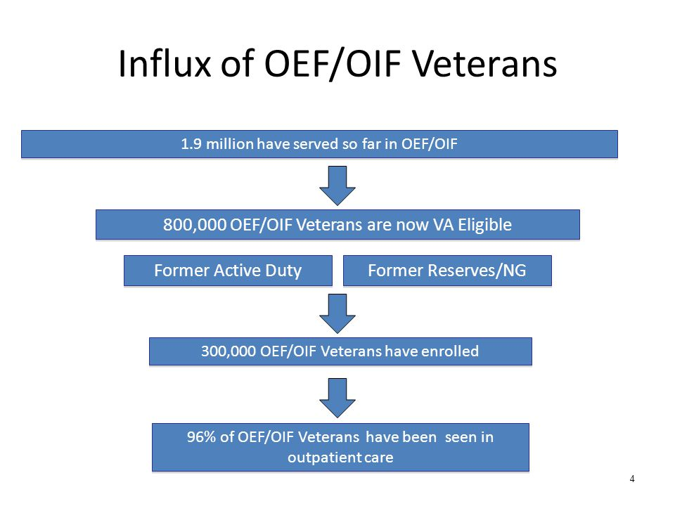 Influx of OEF/OIF Veterans 1.9 million have served so far in OEF/OIF 800,000 OEF/OIF Veterans are now VA Eligible 300,000 OEF/OIF Veterans have enroll