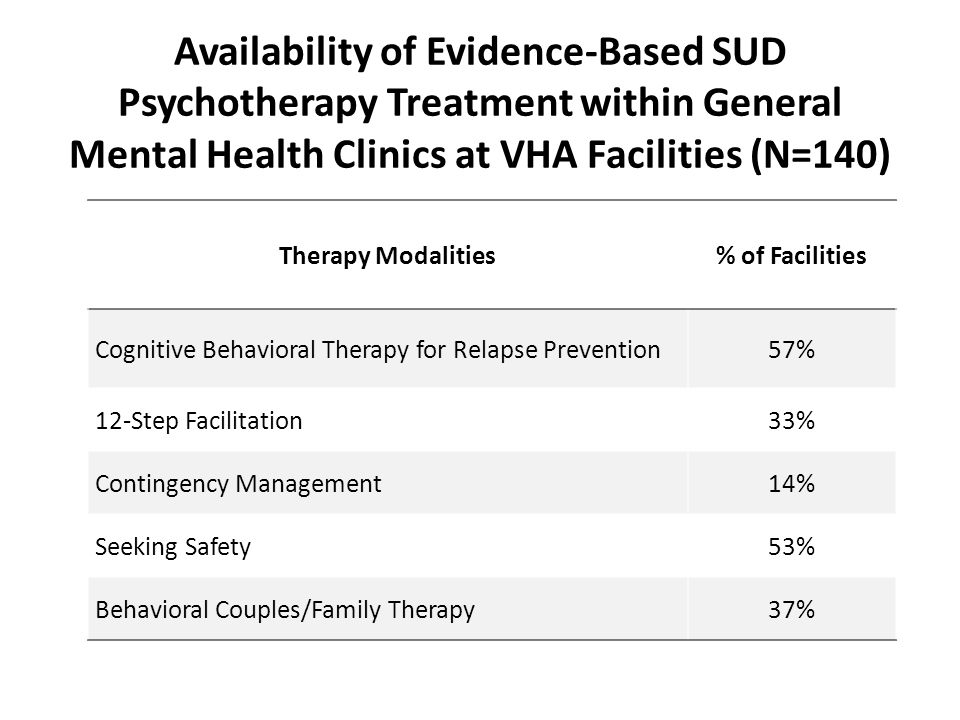 Availability of Evidence-Based SUD Psychotherapy Treatment within General Mental Health Clinics at VHA Facilities (N=140) Therapy Modalities% of Facil
