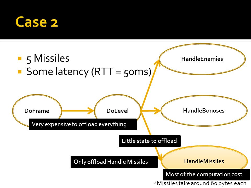 DoLevel HandleMissiles DoFrame HandleEnemies HandleBonuses *Missiles take around 60 bytes each 5 Missiles Some latency (RTT = 50ms) Most of the computation cost Very expensive to offload everything Little state to offload Only offload Handle Missiles