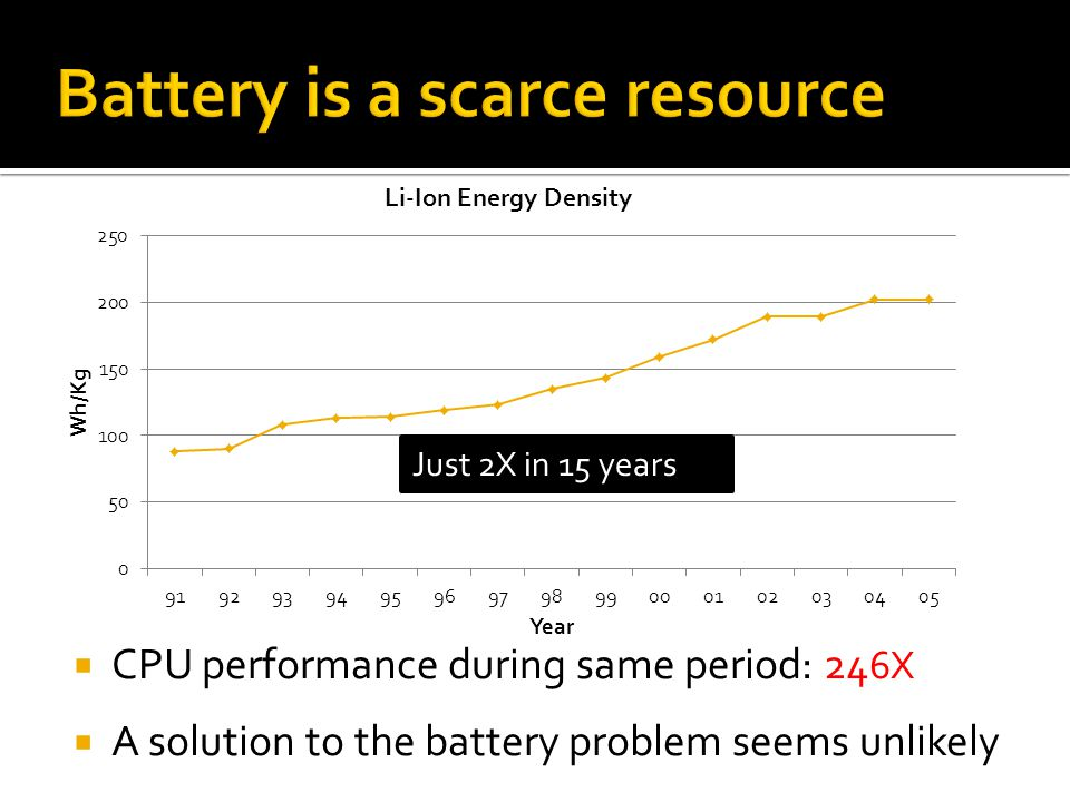 CPU performance during same period: 24 6X A solution to the battery problem seems unlikely Just 2X in 15 years