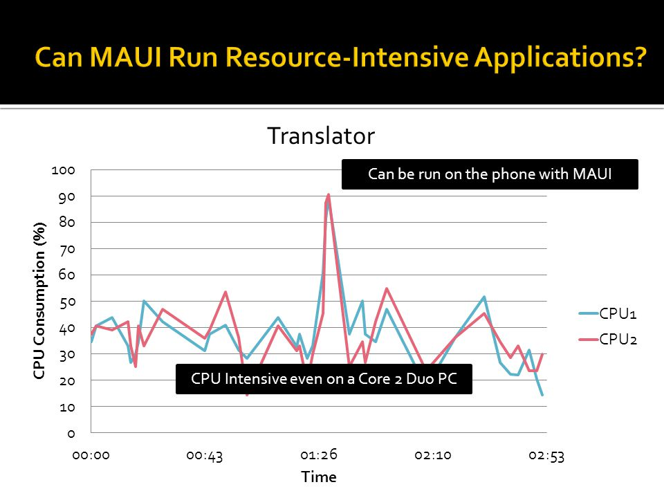 CPU Intensive even on a Core 2 Duo PC Can be run on the phone with MAUI Translator