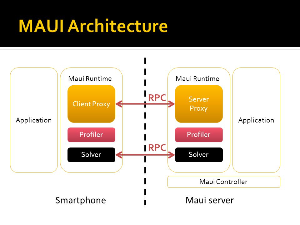 Maui server Smartphone Application Client Proxy Profiler Solver Maui Runtime Server Proxy Profiler Solver Maui Runtime Application RPC Maui Controller