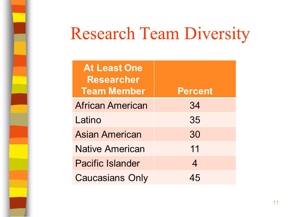 Research Team Diversity At Least One Researcher Team MemberPercent African American34 Latino35 Asian American30 Native American11 Pacific Islander4 Caucasians Only45 11