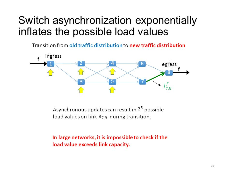 Switch asynchronization exponentially inflates the possible load values Asynchronous updates can result in possible load values on link during transit
