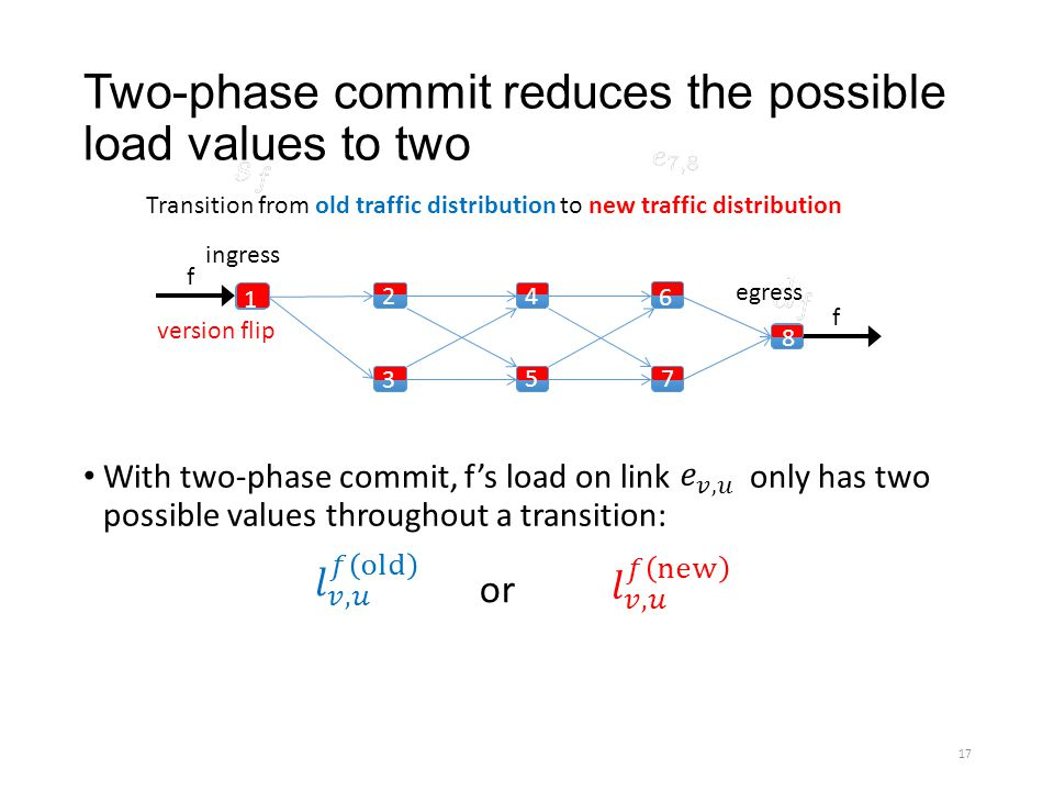 Two-phase commit reduces the possible load values to two With two-phase commit, fs load on link only has two possible values throughout a transition: