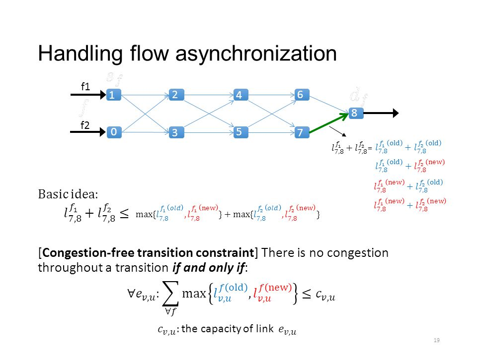 Handling flow asynchronization [Congestion-free transition constraint] There is no congestion throughout a transition if and only if: f1 f2 1 2 3 4 5