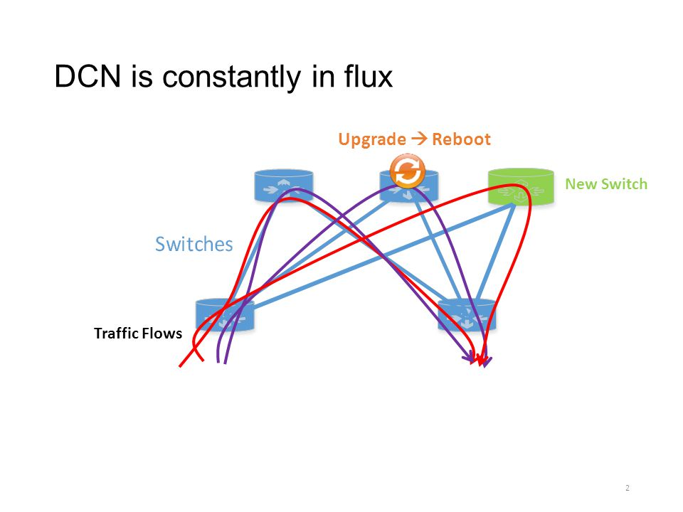 Related work SWAN [SIGCOMM13] maximizing the network utilization Tunnel-based traffic engineering Reitblatt et al.