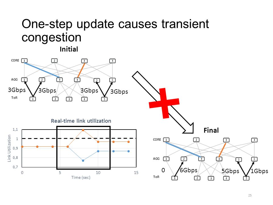 One-step update causes transient congestion Initial 3Gbps Final 0 6Gbps 5Gbps1Gbps 25