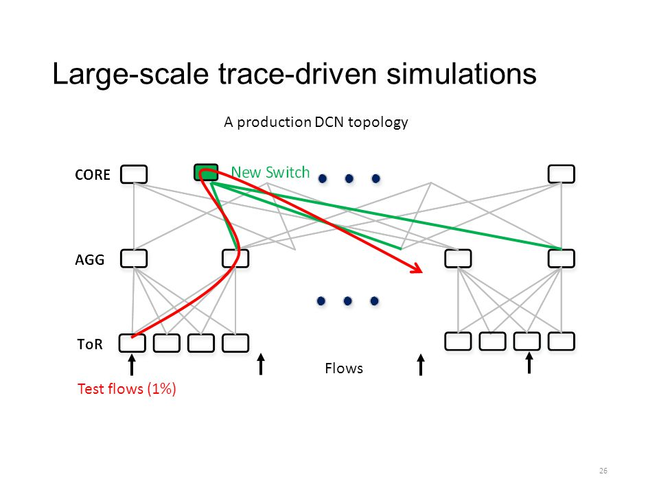 Large-scale trace-driven simulations A production DCN topology Test flows (1%) Flows 26