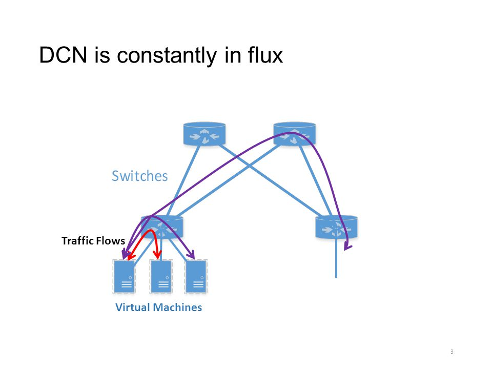 DCN is constantly in flux Virtual Machines Traffic Flows 3