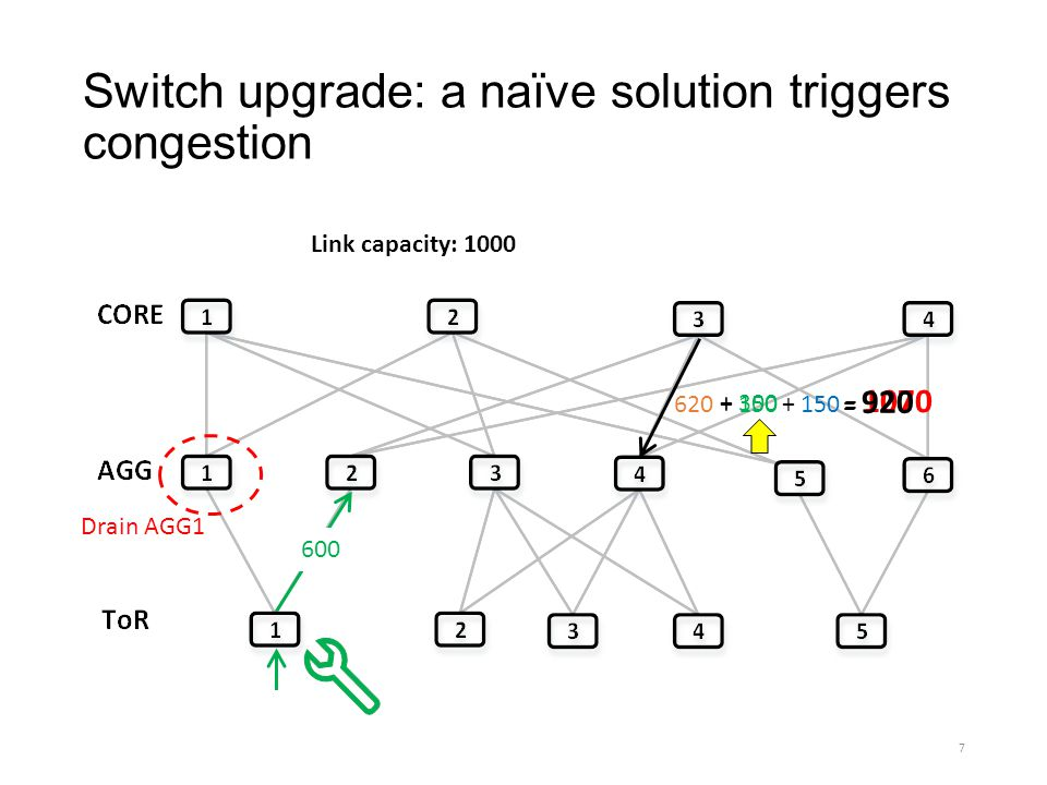 Conclusion Switch and flow asynchronization can cause severe congestion during DCN updates We present zUpdate for congestion-free DCN updates Novel algorithms to compute update plan Practical implementation on commodity switches Evaluations in real DCN topology and update scenarios 28