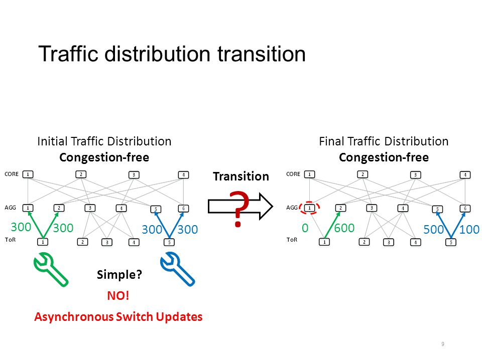 Traffic distribution transition Initial Traffic Distribution Congestion-free Final Traffic Distribution Congestion-free 300 0 600 500100 ? Asynchronou