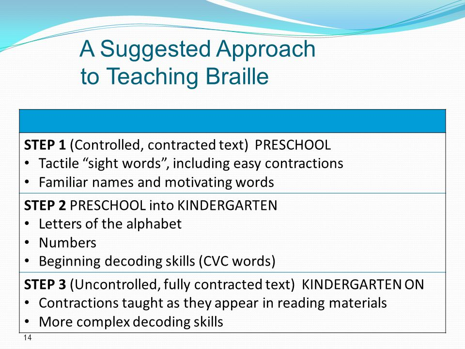 A Suggested Approach to Teaching Braille 14 STEP 1 (Controlled, contracted text) PRESCHOOL Tactile sight words, including easy contractions Familiar names and motivating words STEP 2 PRESCHOOL into KINDERGARTEN Letters of the alphabet Numbers Beginning decoding skills (CVC words) STEP 3 (Uncontrolled, fully contracted text) KINDERGARTEN ON Contractions taught as they appear in reading materials More complex decoding skills