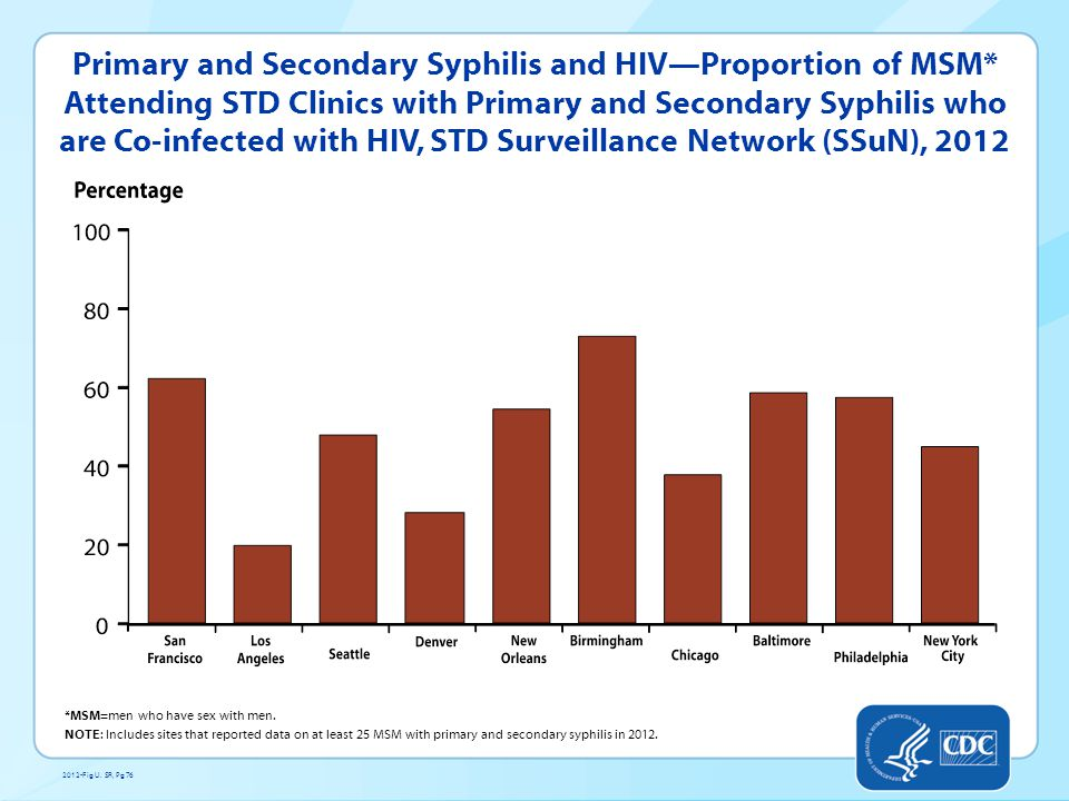 Proportion of MSM* Attending STD Clinics with Primary and Secondary Syphilis, Gonorrhea or Chlamydia by HIV Status, STD Surveillance Network (SSuN), 2012 *MSM=men who have sex with men.